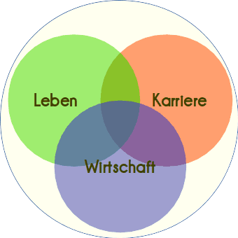 Lebensplan, Karriereplan, Wirtschaftsplan – LKW-Plan