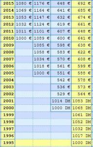 Inflation Rentenversicherung 1995 2015 Entwicklung