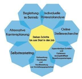 NOIP Puzzle Coaching, AVGS, Aktivierungs- und Vermittlungsgutschein, Saarland, St. Ingbert