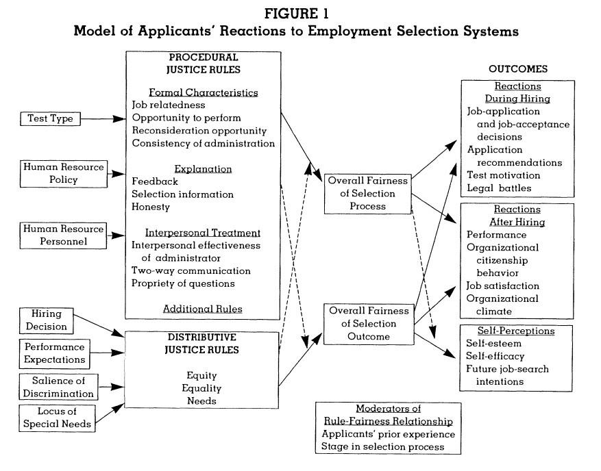 5.7 Akzeptanz: Bewerberreaktionen in der Personalauswahl, Bewerberreaktionen-Personalauswahl-Gilliland